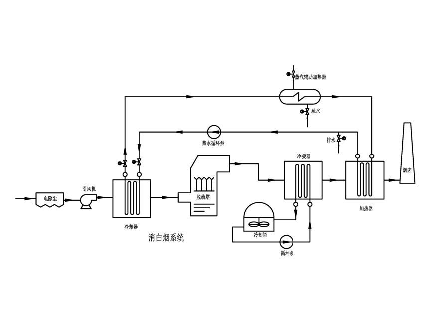 除霾利器—凯能烟气消白系统